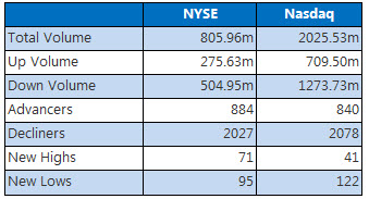 NYSE & Nasdaq August 9