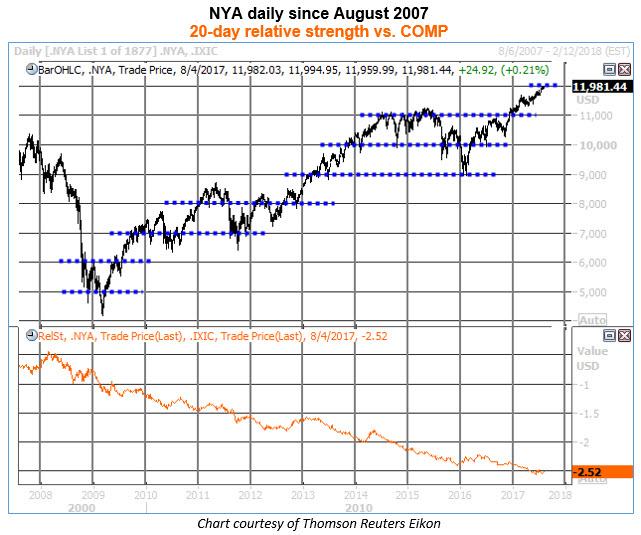 nya daily chart rs vs comp 0804
