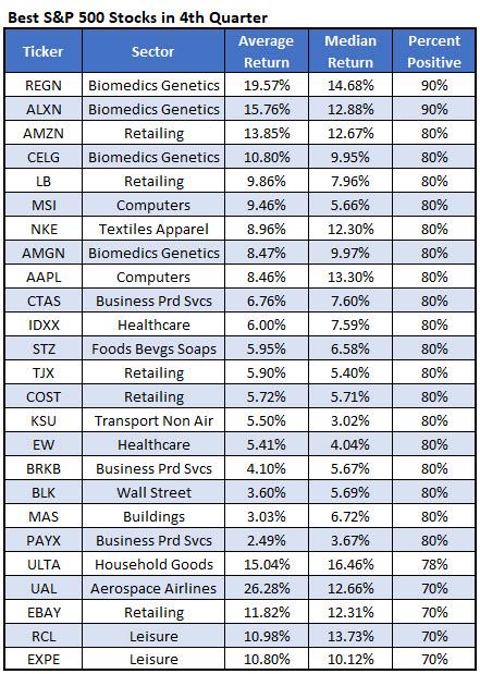 best fourth quarter stocks