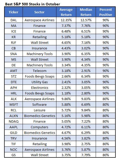 best spx stocks october
