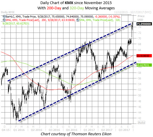 CarMax stock chart