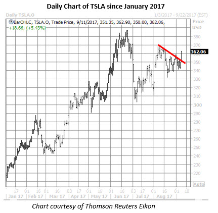 Stock options ey