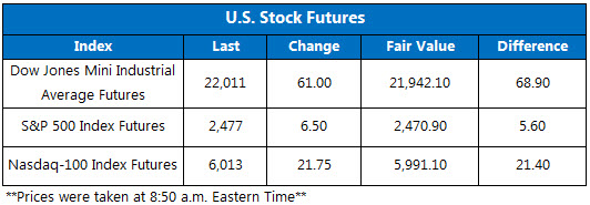 US Stock Futures September 1