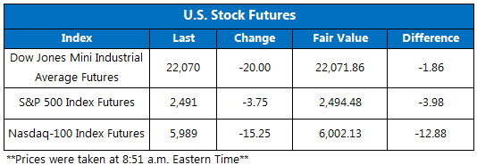 US Stock Futures Sept. 13