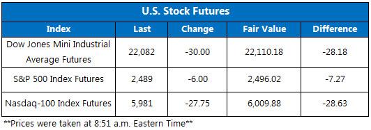 US Stock Futures Sept 14