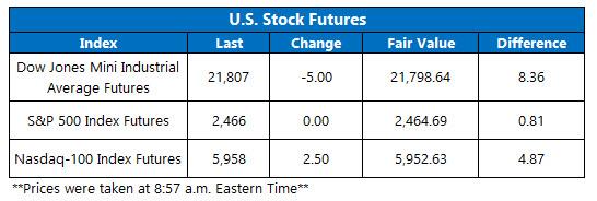 stock index futures sept 7