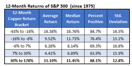 12 Month SPX Returns 1975