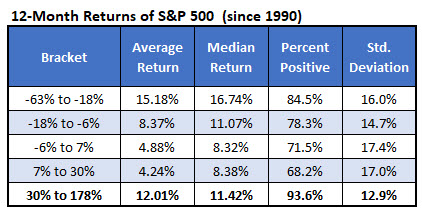 12 Month SPX Returns 1990