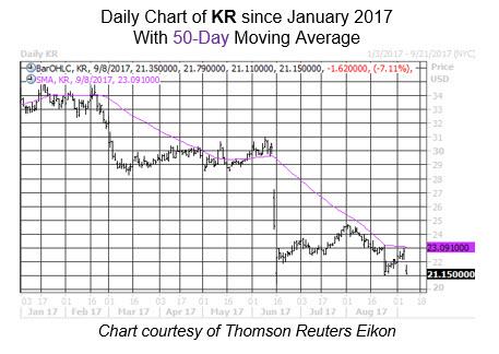 Midday Market Chart KR Sept 8