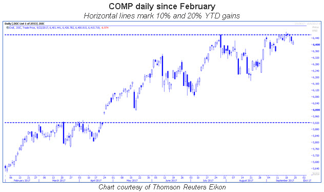 comp daily since feb 0922