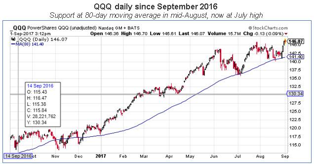 qqq daily 0902