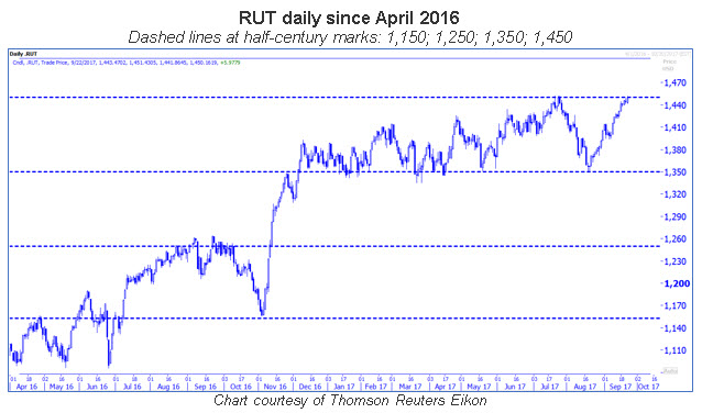 rut daily with half-century marks 0922