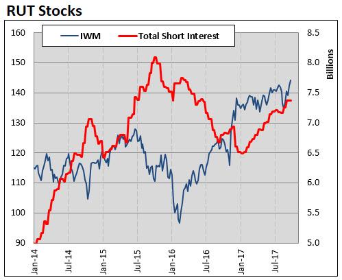 rut short interest 0929