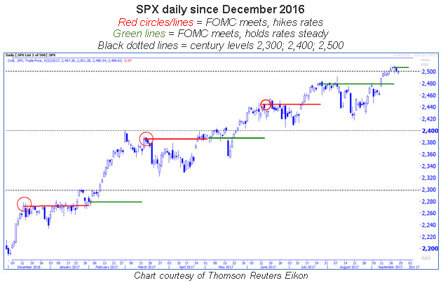 spx daily with fed meetings 0922