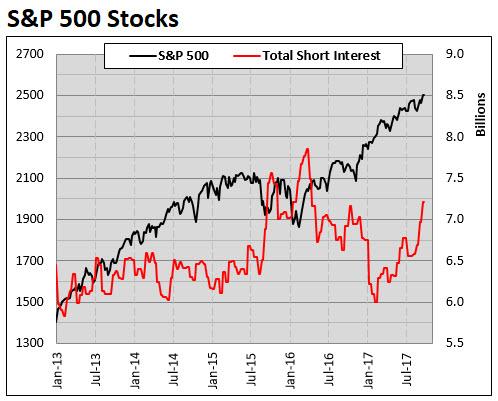 spx short interest 0929
