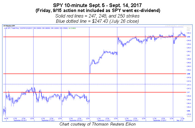spy 10 minute chart early sept 0916
