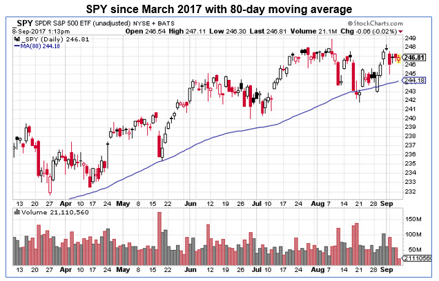 spy 80 day moving average 0908