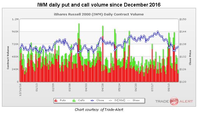 iwm put volume climaxes since december