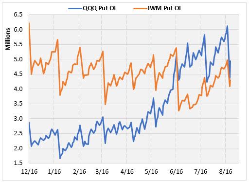 qqq iwm put open interest since december