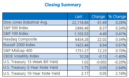 Closing Indexes Summary Sept 12