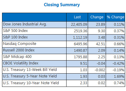 Closing Indexes Summary sept 29