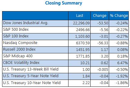 Closing Indexes Summary September 25