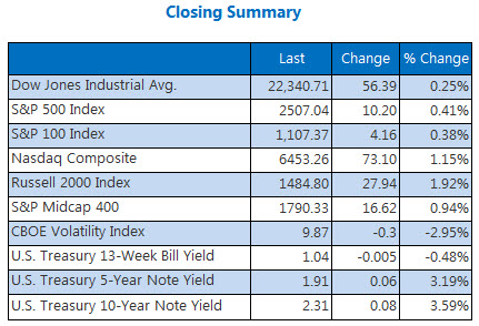Closing Summary Indexes September 27