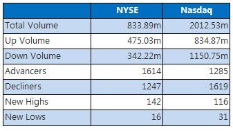 NYSE and Nasdaq September 25