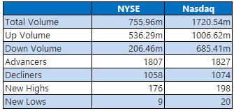 NYSE and Nasdaq Stats Sept 12