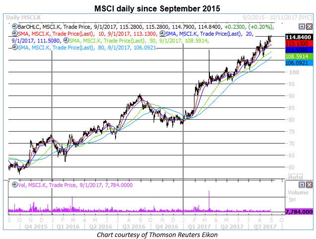 msci daily price chart
