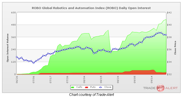robo daily open interest 0922
