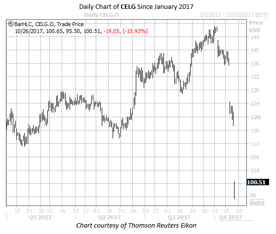 Daily Chart of CELG Since Jan 2017