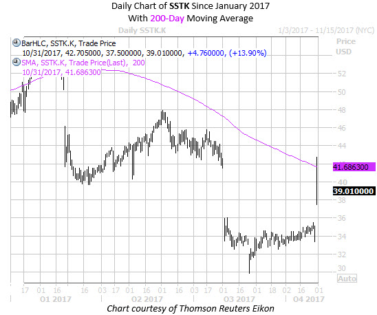 Daily Chart of SSTK Since Jan 2017 with 200MA