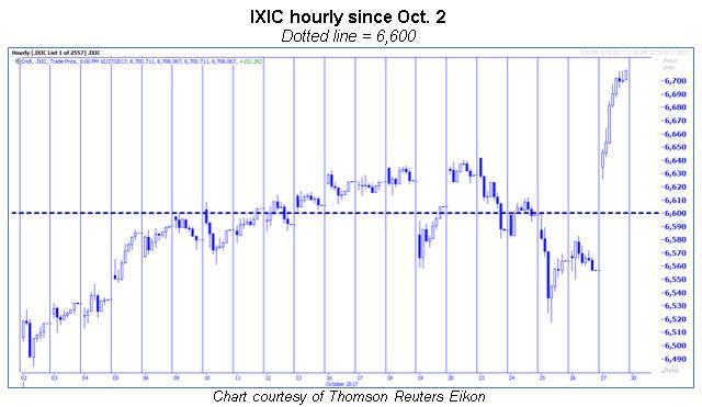 ixic hourly chart october 2017