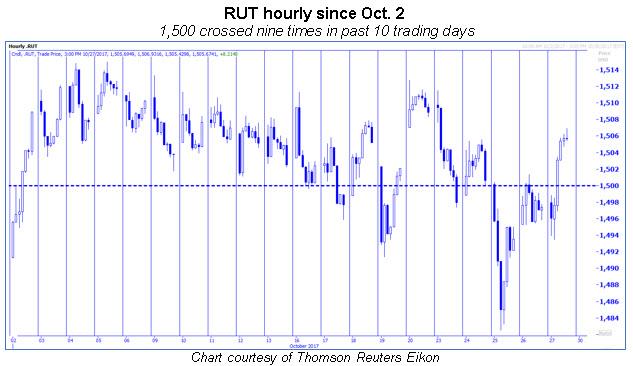 rut hourly chart october 2017