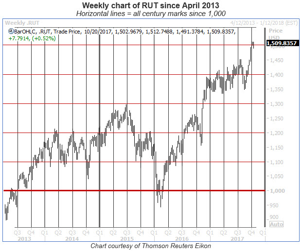 rut weekly chart with century levels