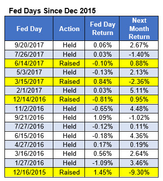 spx after fed days since dec 2015