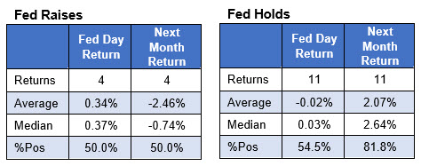 spx after fed raises vs spx after fed holds