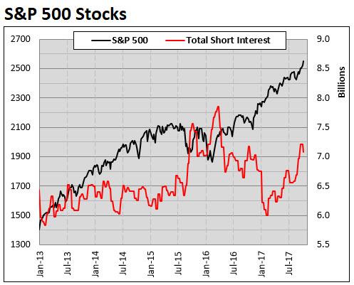 spx component short interest oct 2017