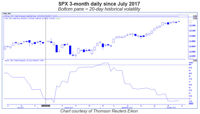 spx daily with 20 day historical volatility