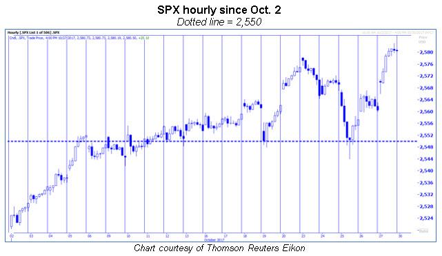 spx hourly chart october 2017
