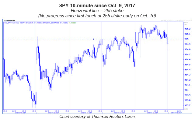 spy 10 minute chart with 255 level