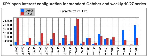 spy open interest by strike - 255 call wall