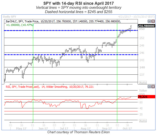 spy with 14-day rsi