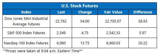 premarket stock index oct 10