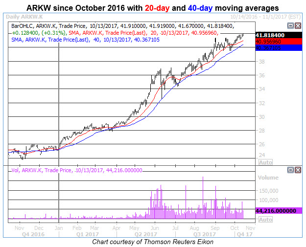 arkw daily price chart 1013