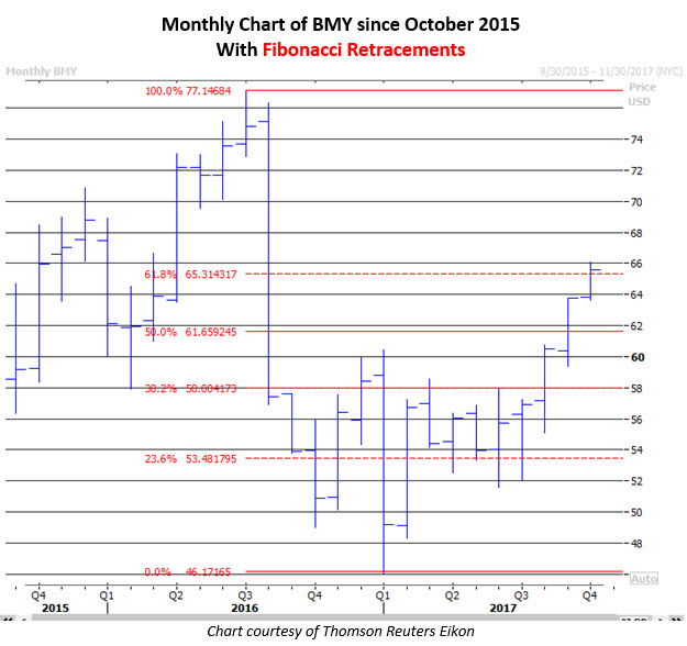 Bmy stock options