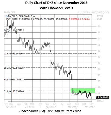 dks stock daily chart oct 31