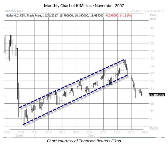 KIM stock chart