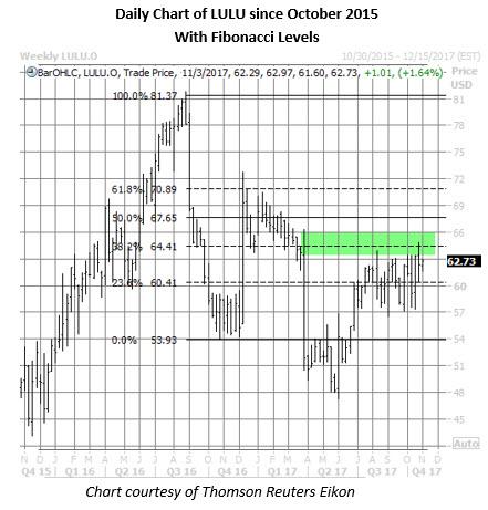 lulu stock daily chart oct 31